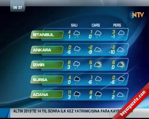 Türkiye Genelinde Güncel Hava Durumu - 10 Aralık 2013