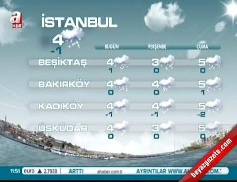 İstanbul Hava Durumu 11.12.2013 (5 Günlük İstanbul Hava Raporu)