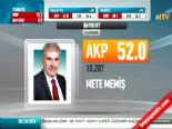 Yerel Seçim Sonuçları 2014 - Bayburt'ta Ak Parti'nin Adayı Mete Memiş Kazandı