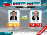 Yerel Seçim Sonuçları 2014 - Artvin'de Ak Parti'nin Adayı Mehmet Kocatepe Kazandı