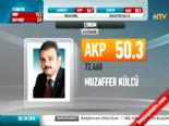 Yerel Seçim Sonuçları 2014 - Çorum'da Ak Parti'nin Adayı Muzaffer Külcü Kazandı