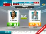 Yerel Seçim Sonuçları 2014 - Diyarbakır'da BDP'nin Adayı Gültan Kışanak Kazandı