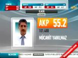 Yerel Seçim Sonuçları 2014 - Elazığ'da Ak Parti'nin Adayı Mücahit Yanılmaz Kazandı