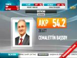 Yerel Seçim Sonuçları 2014 - Erzincan'da AK Parti'nin Adayı Cemalettin Başsoy Kazandı