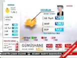 Yerel Seçim Sonuçları 2014 - Erzurum'da AK Parti Adayı Mehmet Sekmen Kazandı