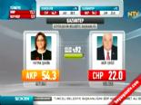 Yerel Seçim Sonuçları 2014 - Gaziantep'de Ak Parti'nin Adayı Fatma Şahin Kazandı