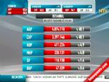 Yerel Seçim Sonuçları 2014 - İstanbul'da Ak Parti'nin Adayı Kadir Topbaş Kazandı