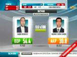Yerel Seçim Sonuçları 2014 - Batman'da BDP'nin Adayı Sabri Özdemir Kazandı online video izle