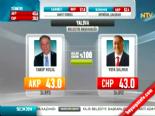 Yerel Seçim Sonuçları 2014 - Yalova'da AK Parti'nin Adayı Yakup Koçal Kazandı