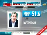 Yerel Seçim Sonuçları 2014 - Karabük'de MHP'nin Adayı Rafet Vergili Kazandı online video izle