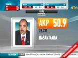 Yerel Seçim Sonuçları 2014 - Kilis'de AK Parti'nin Adayı Hasan Kara Kazandı online video izle