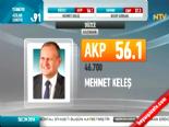 Yerel Seçim Sonuçları 2014 - Düzce'de AK Parti'nin Adayı Mehmet Keleş Kazandı online video izle