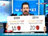 A Haber - Savcı Sayan: AK Parti, CHP'den 20 Elma Önde